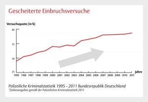 Einbruchversuche Deutschland